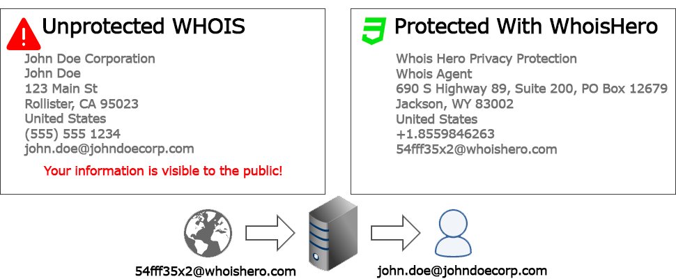 Domain-Privacy-Protection-WhoisHero