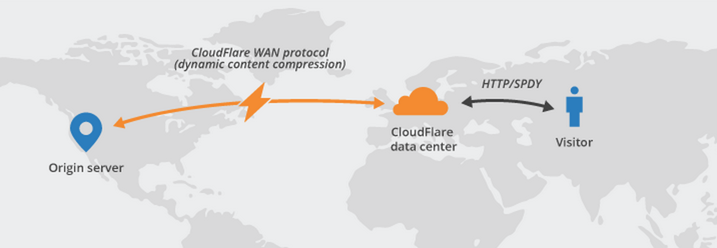 Cloudflare Railgun NameHero.com