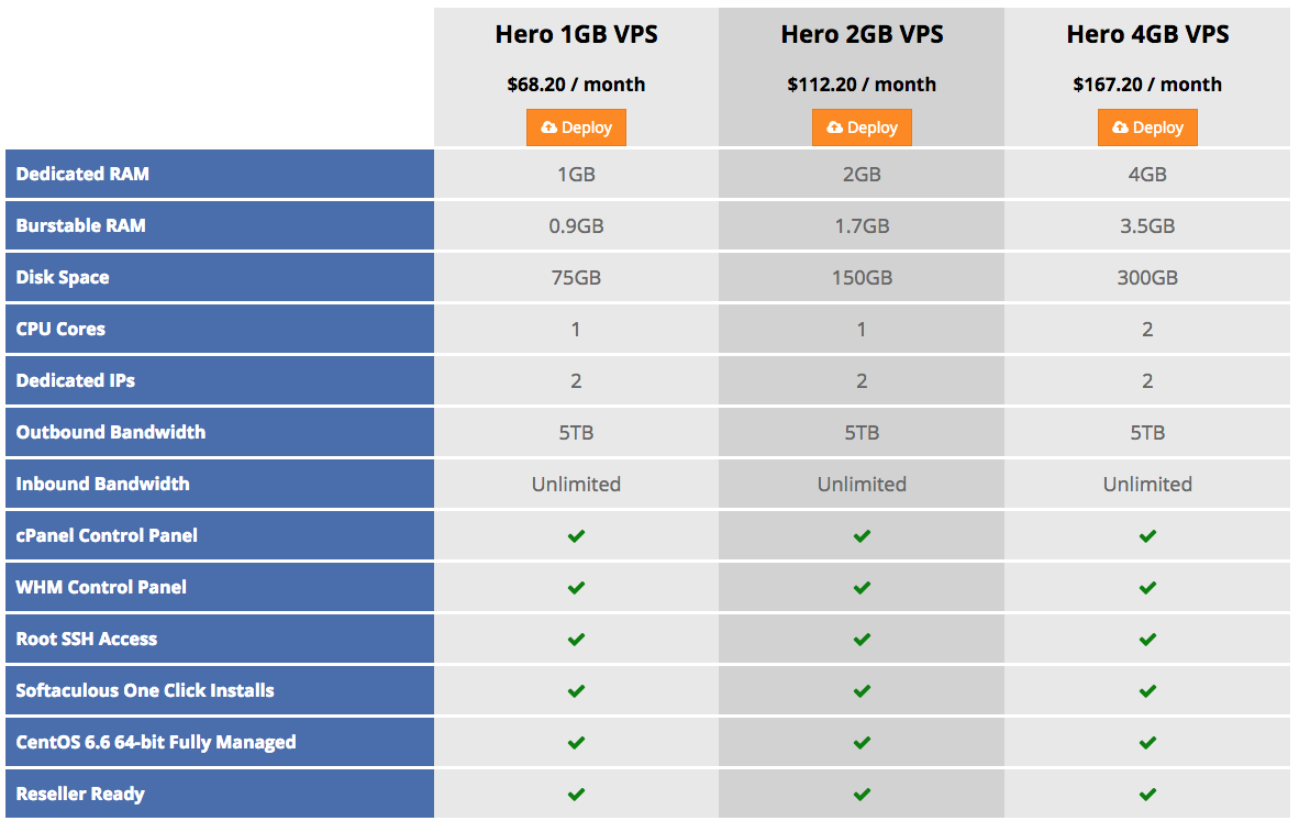 How To Setup A VPS Server