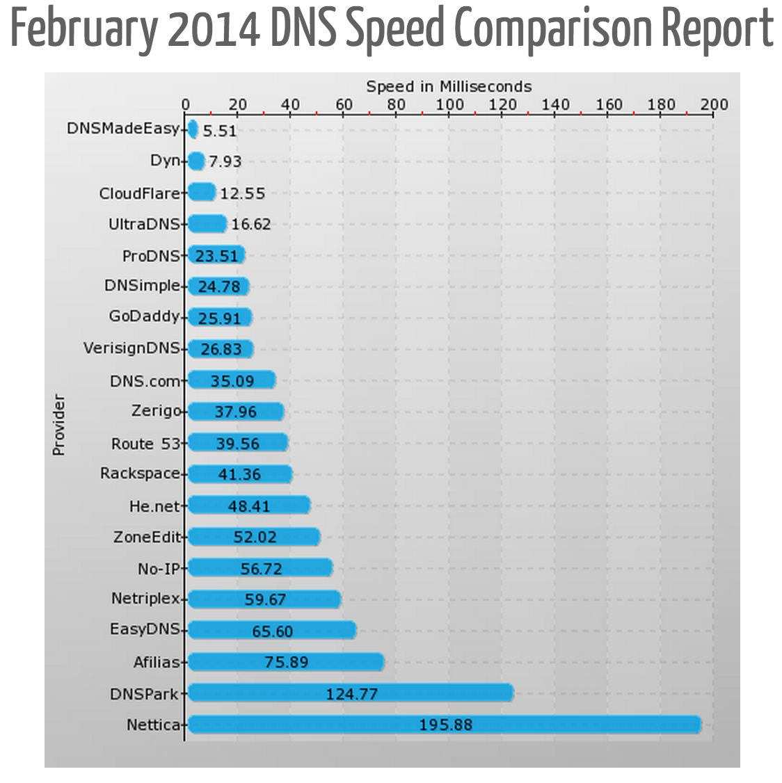 Fastest DNS Providers For February 2014