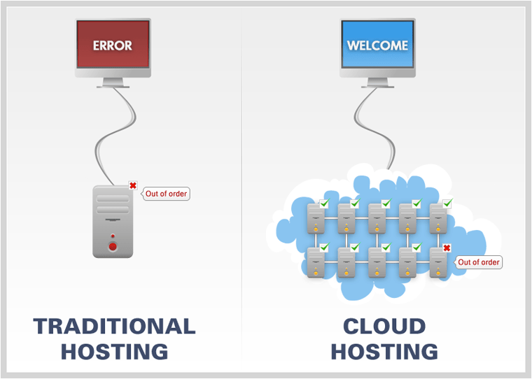 Cloud Web Hosting vs. Traditional Web Hosting