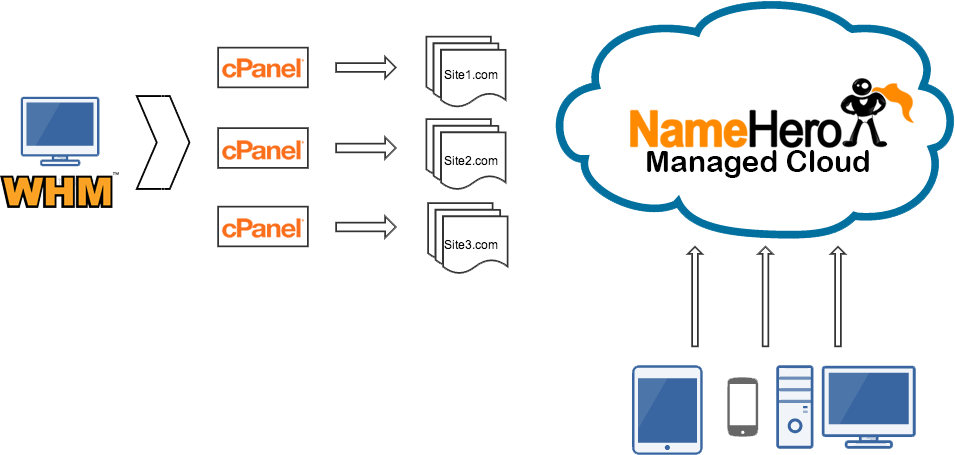 Name Hero Control Panel Demo – Take Control Of Your Business In the Cloud