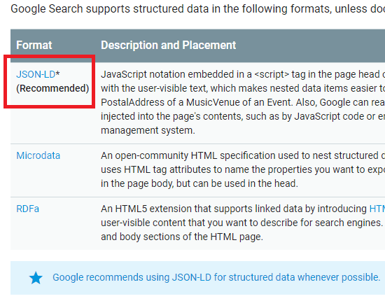JSON Recommended for Schemas